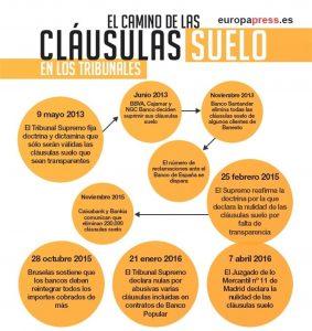 clausulassuelo